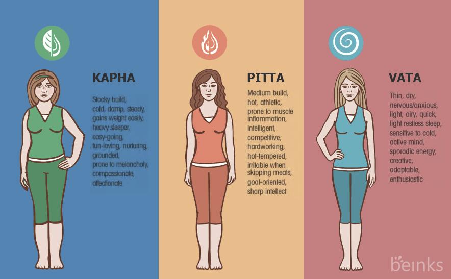 Pitta and kapha