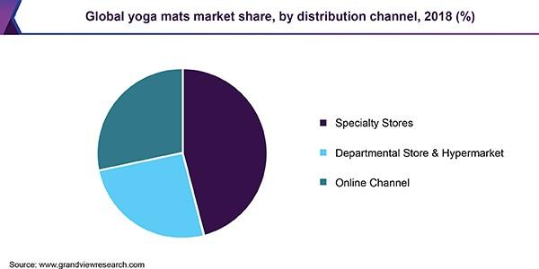 yoga mat industry